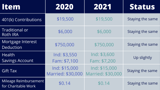 Personal Finance Metrics 2021