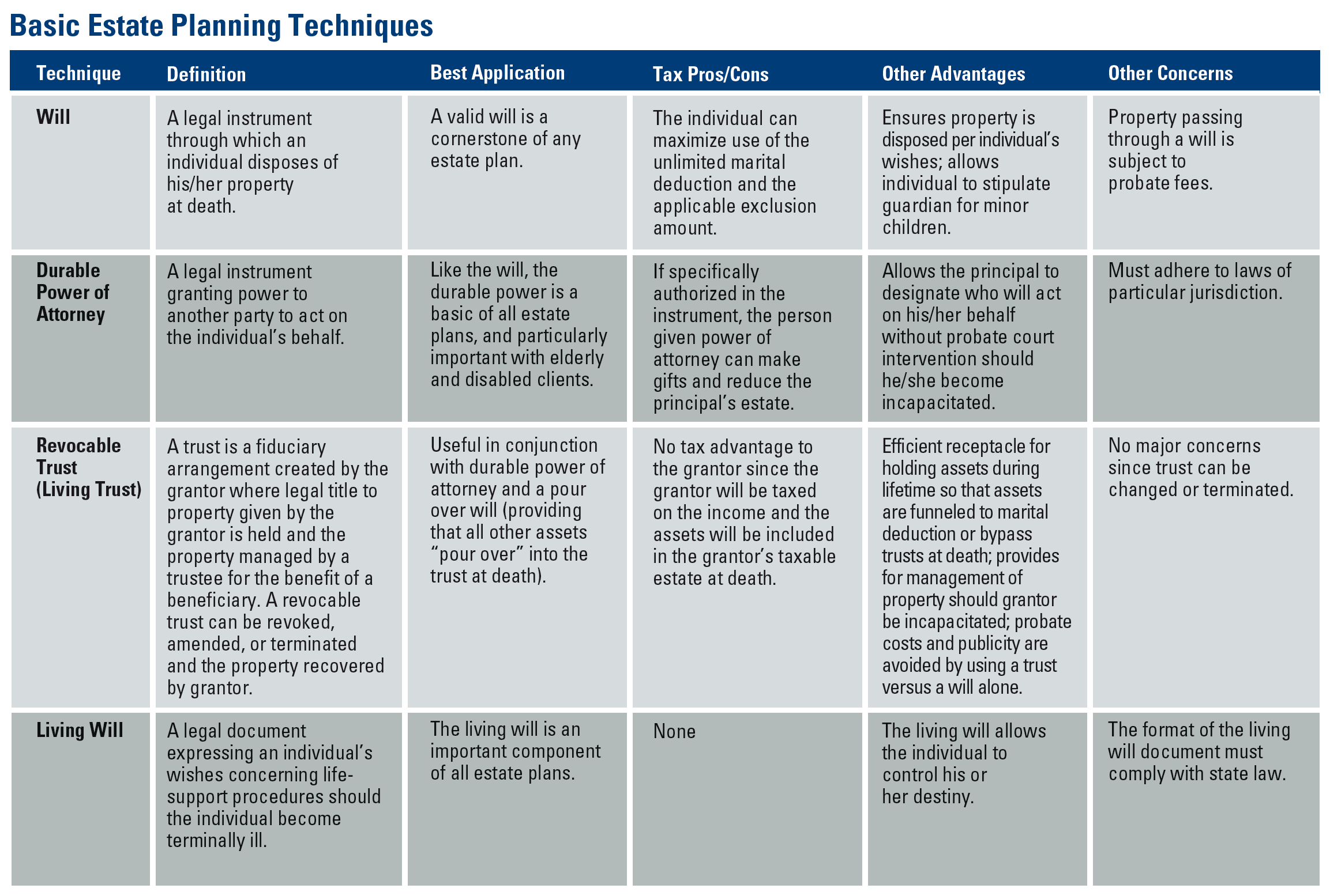 Estate Planning Tools Chart