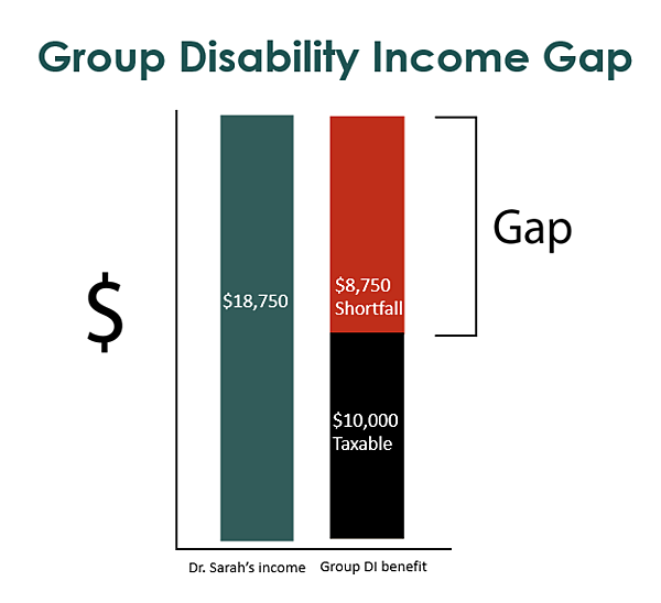 Supplemental Disability Insurance for Doctors Graph