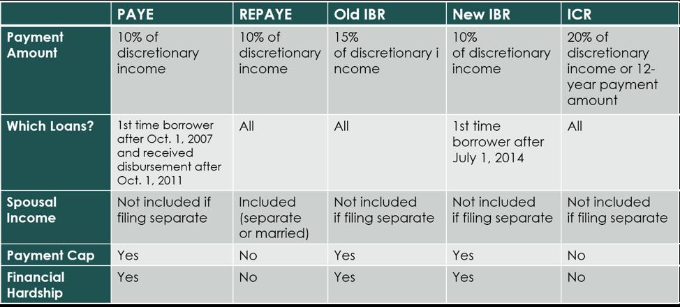 IDR chart