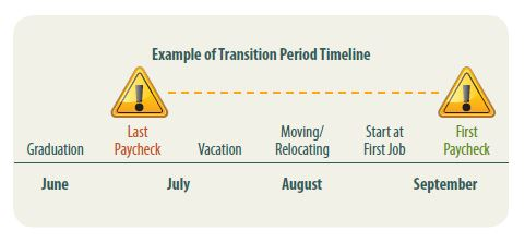 transition period timeline