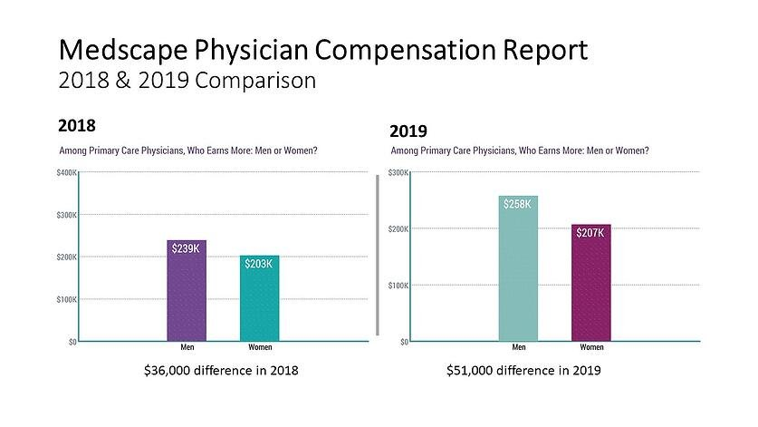 Medscape Physician Compensation Report