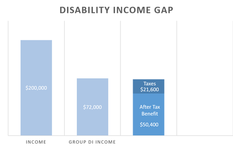 disability income gap