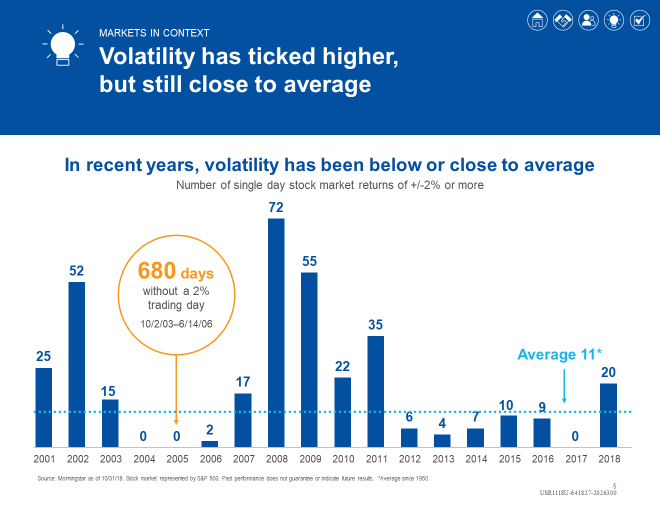 Market Volatility Webinar Recap