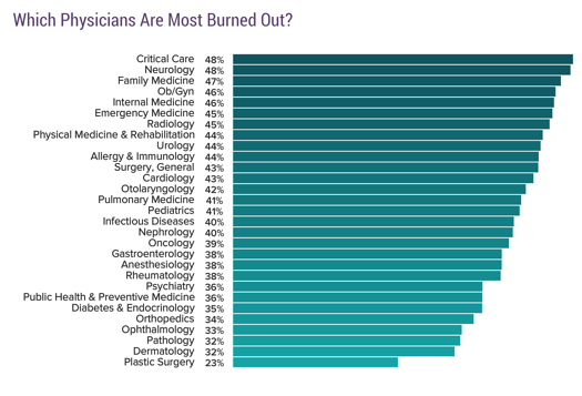 which physicians are most burned out?