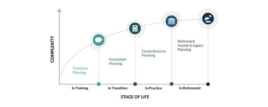 Stage of Life Graph