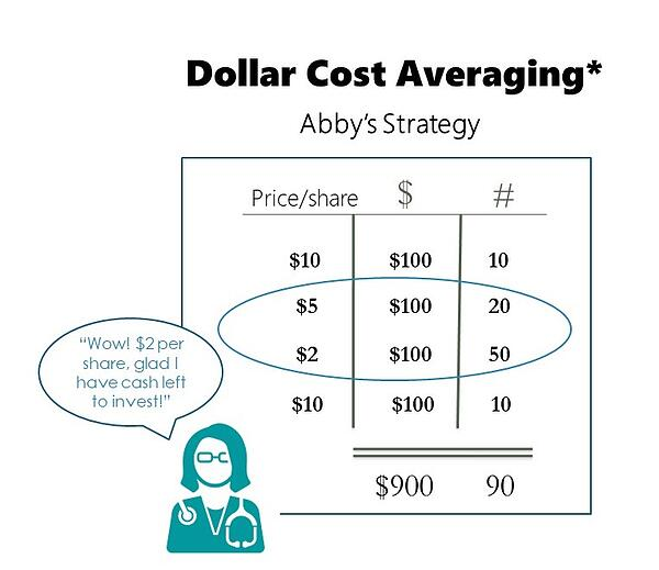 the power of dollar cost average investing