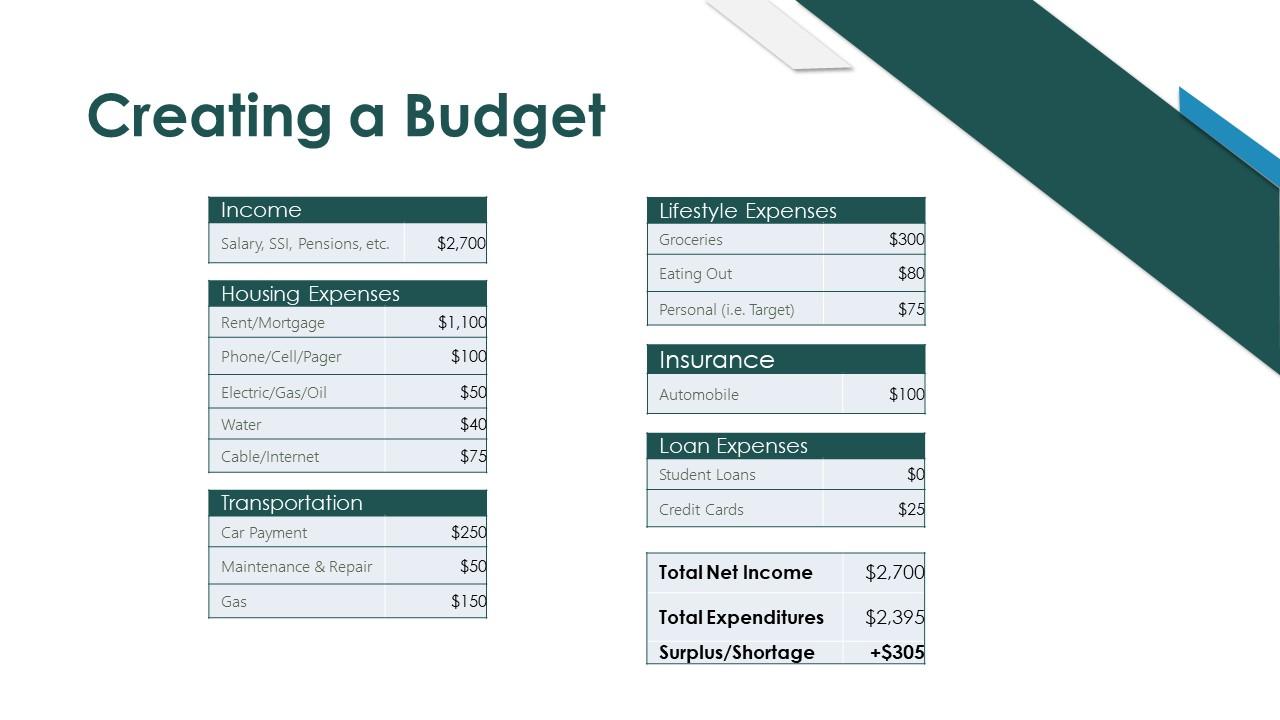 building budget 1