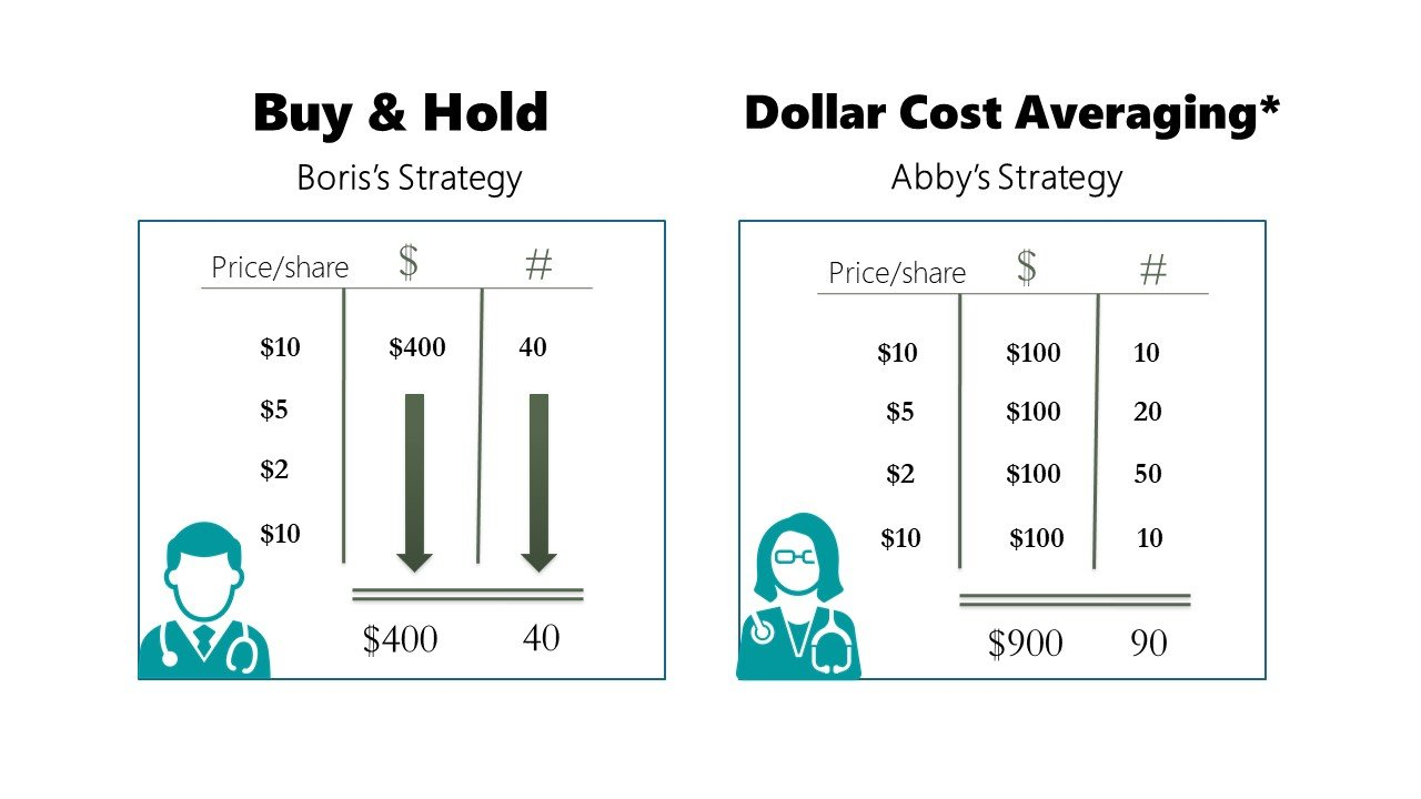 buy and hold VS dollar cost averaging_UPDATED