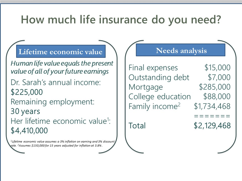needs analysis vs lifetime