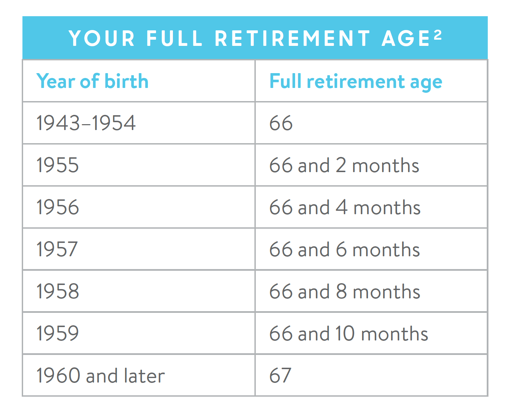 retirement age chart