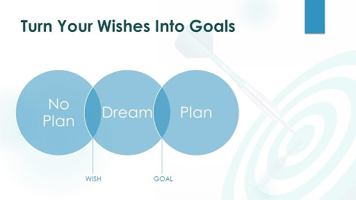 Turn your wishes into goals